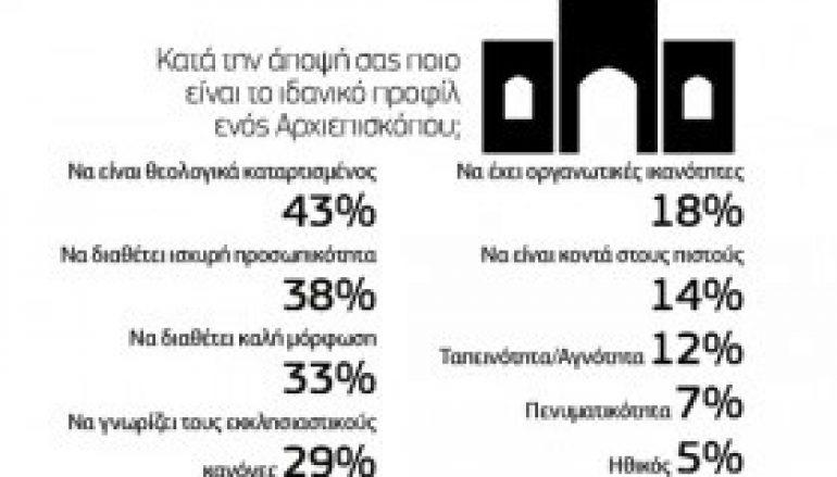 Οι Κύπριοι ζητούν έλεγχο της Εκκλησίας